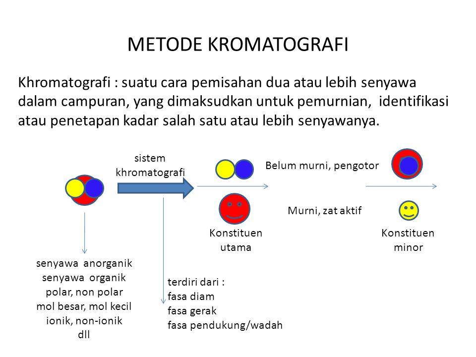 METODE KROMATOGRAFI