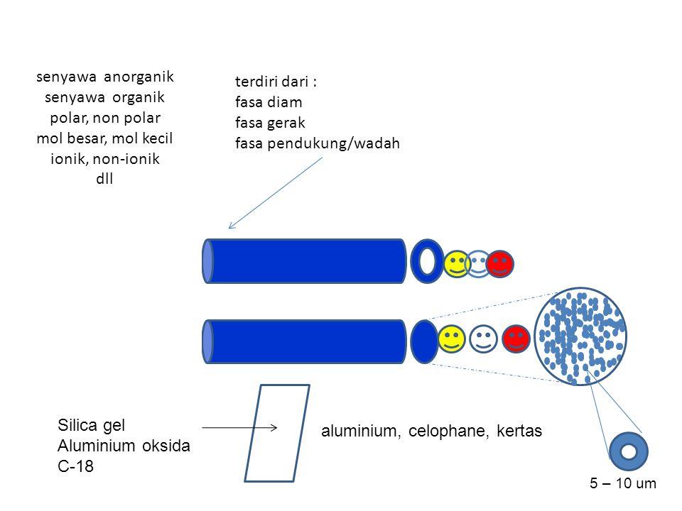 aluminium, celophane, kertas Silica gel Aluminium oksida C-18