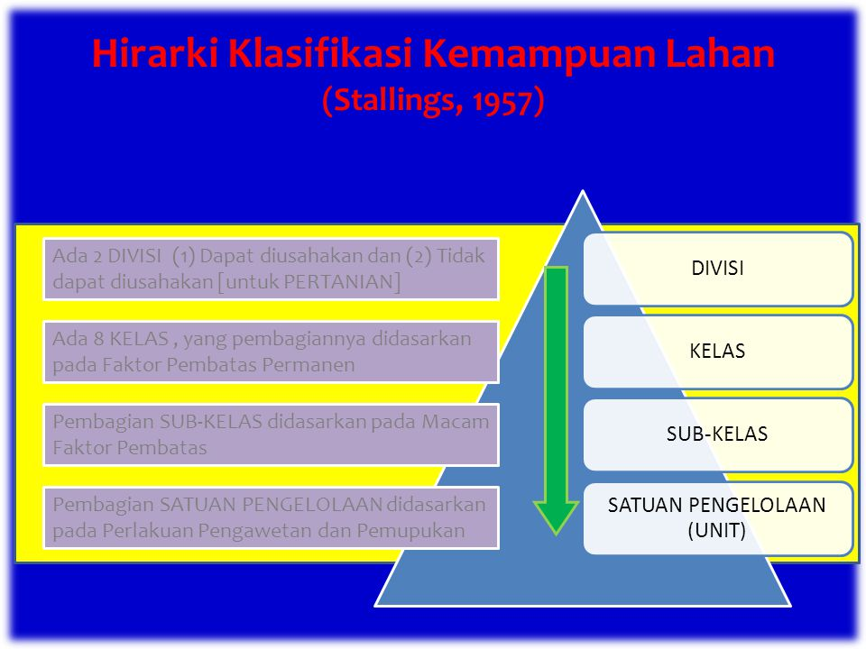 Hirarki Klasifikasi Kemampuan Lahan (Stallings, 1957)