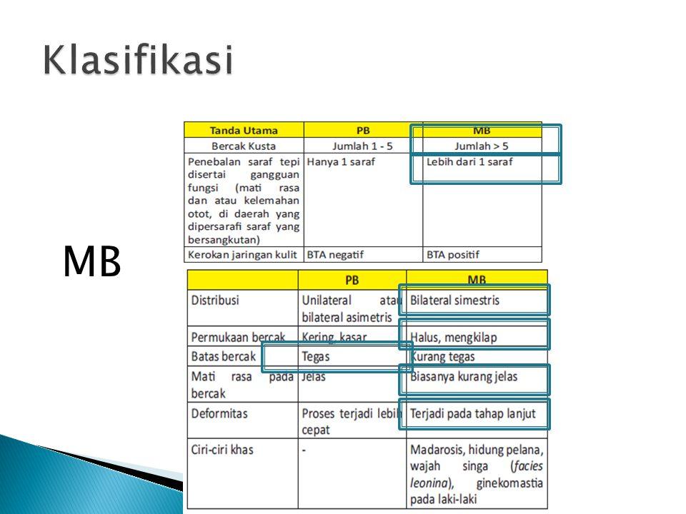 Klasifikasi MB