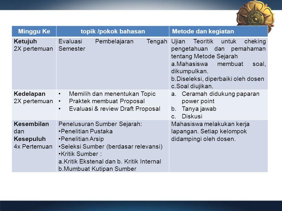 Minggu Ke topik /pokok bahasan. Metode dan kegiatan. Ketujuh. 2X pertemuan. Evaluasi Pembelajaran Tengah Semester.