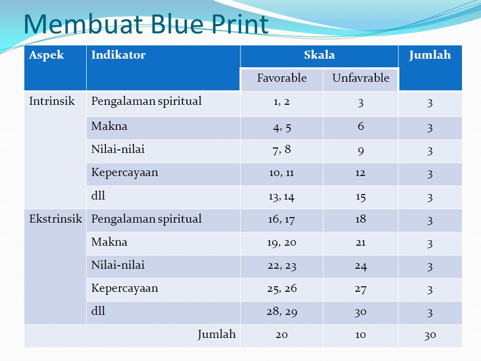 Membuat Blue Print Aspek Indikator Skala Jumlah Favorable Unfavrable