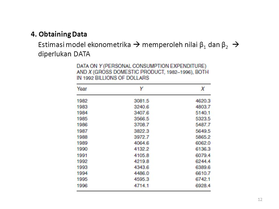 4. Obtaining Data Estimasi model ekonometrika  memperoleh nilai β1 dan β2  diperlukan DATA