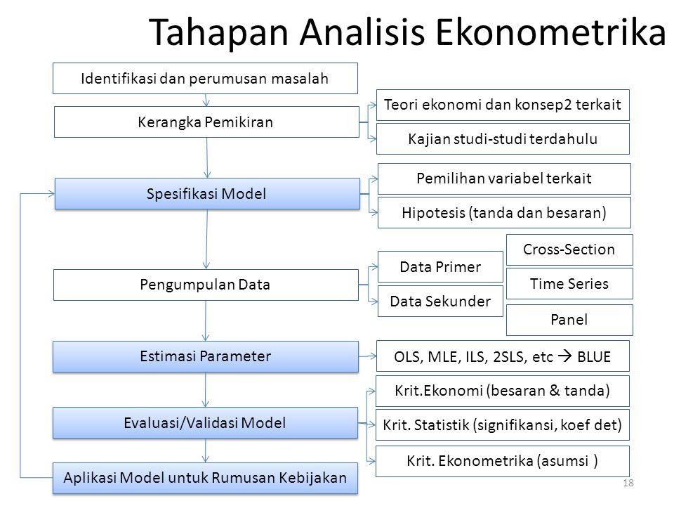 Tahapan Analisis Ekonometrika