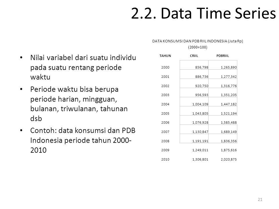 DATA KONSUMSI DAN PDB RIIL INDONESIA (Juta Rp)