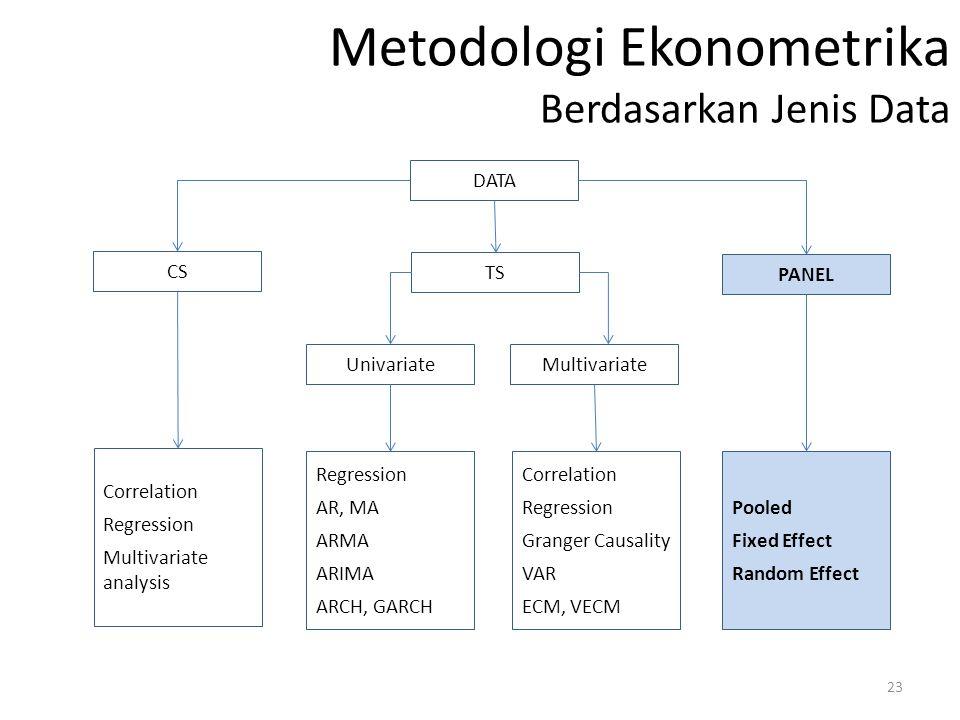 Metodologi Ekonometrika Berdasarkan Jenis Data