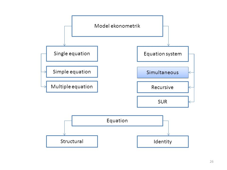 Model ekonometrik Single equation. Equation system. Simple equation. Simultaneous. Multiple equation.