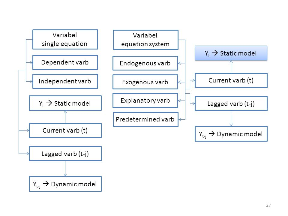 Variabel single equation. Variabel. equation system. Yt  Static model. Dependent varb. Endogenous varb.