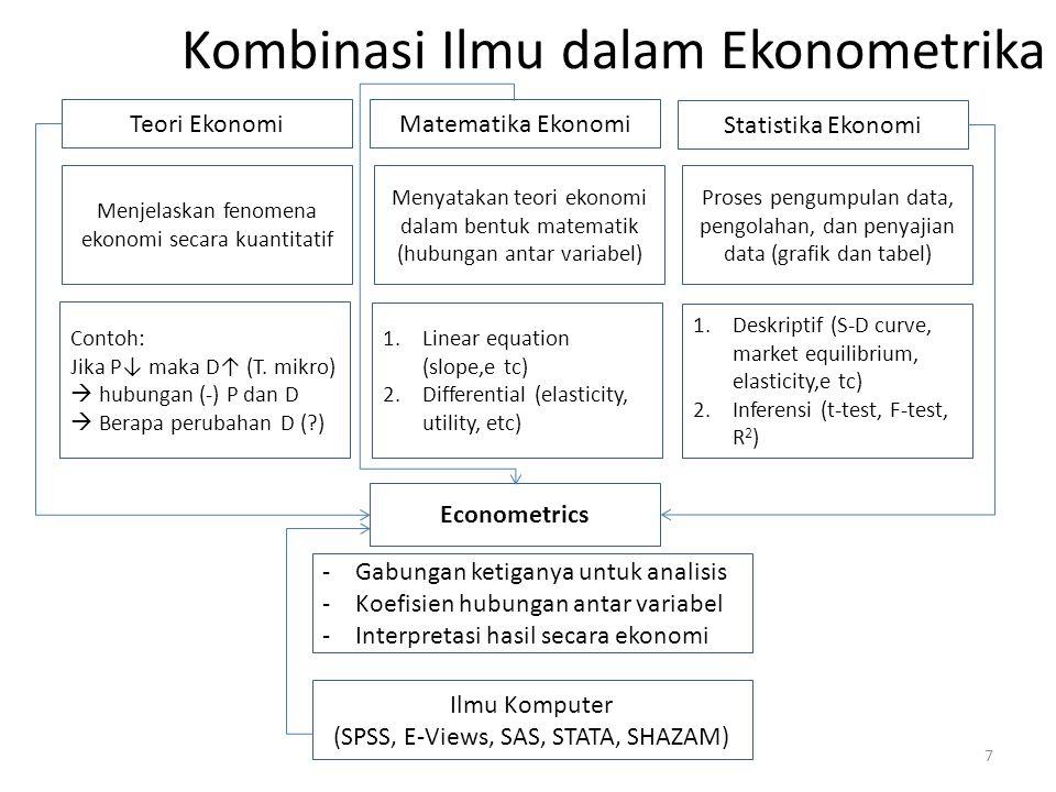 Kombinasi Ilmu dalam Ekonometrika