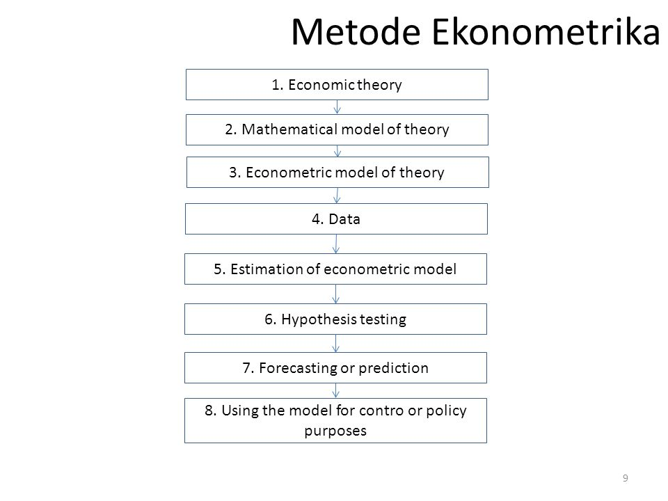 Metode Ekonometrika 1. Economic theory 2. Mathematical model of theory