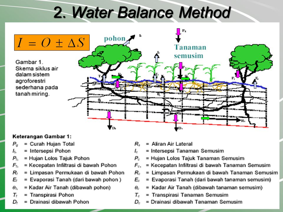 2. Water Balance Method