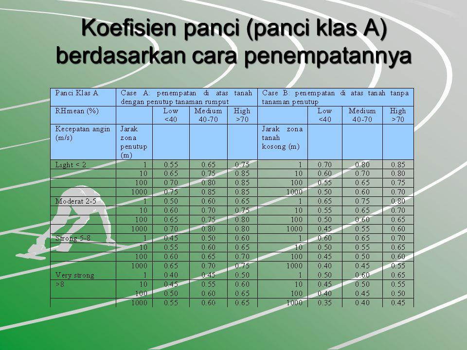 Koefisien panci (panci klas A) berdasarkan cara penempatannya