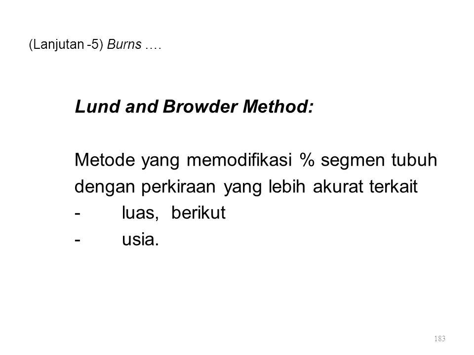 Lund and Browder Method: Metode yang memodifikasi % segmen tubuh