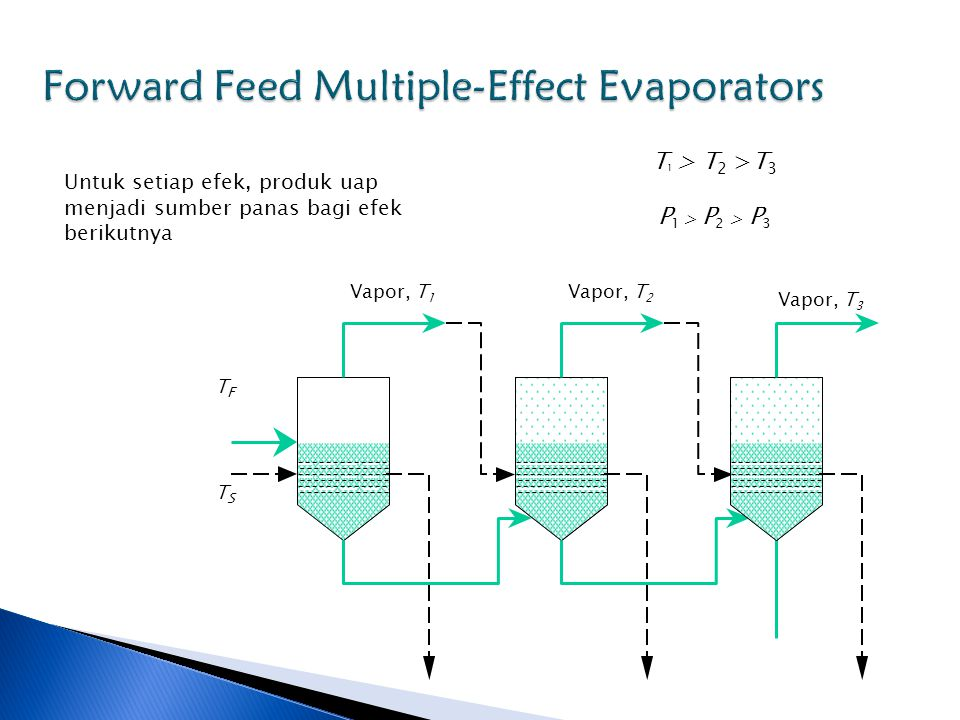 Forward Feed Multiple-Effect Evaporators