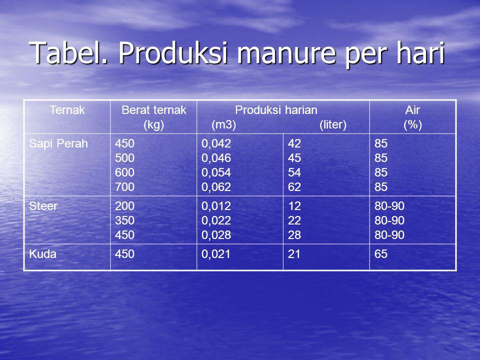 Tabel. Produksi manure per hari
