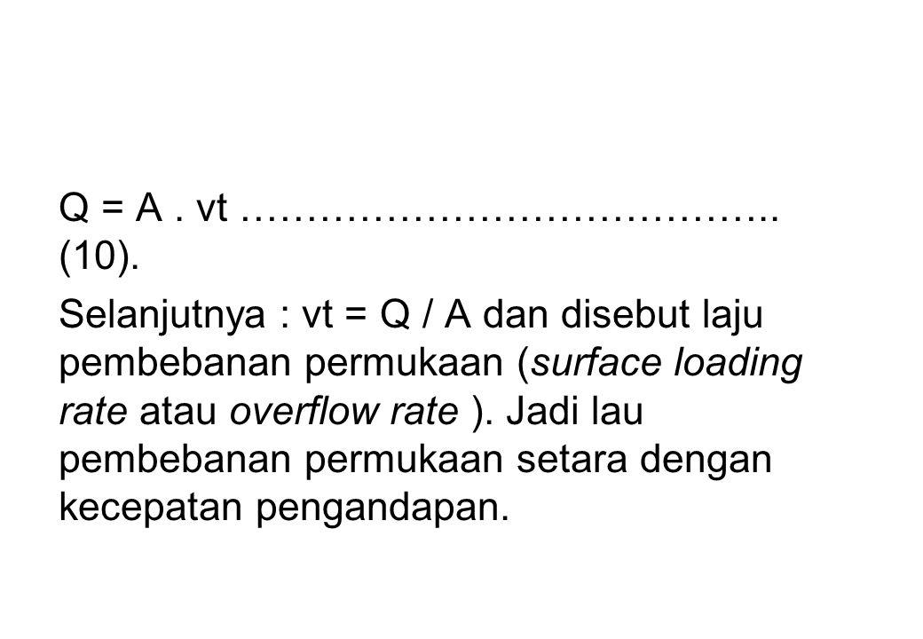 Q = A . vt ………………………………….. (10).