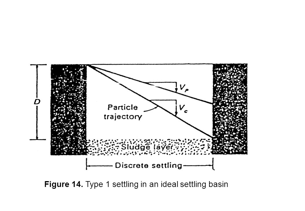 Figure 14. Type 1 settling in an ideal settling basin