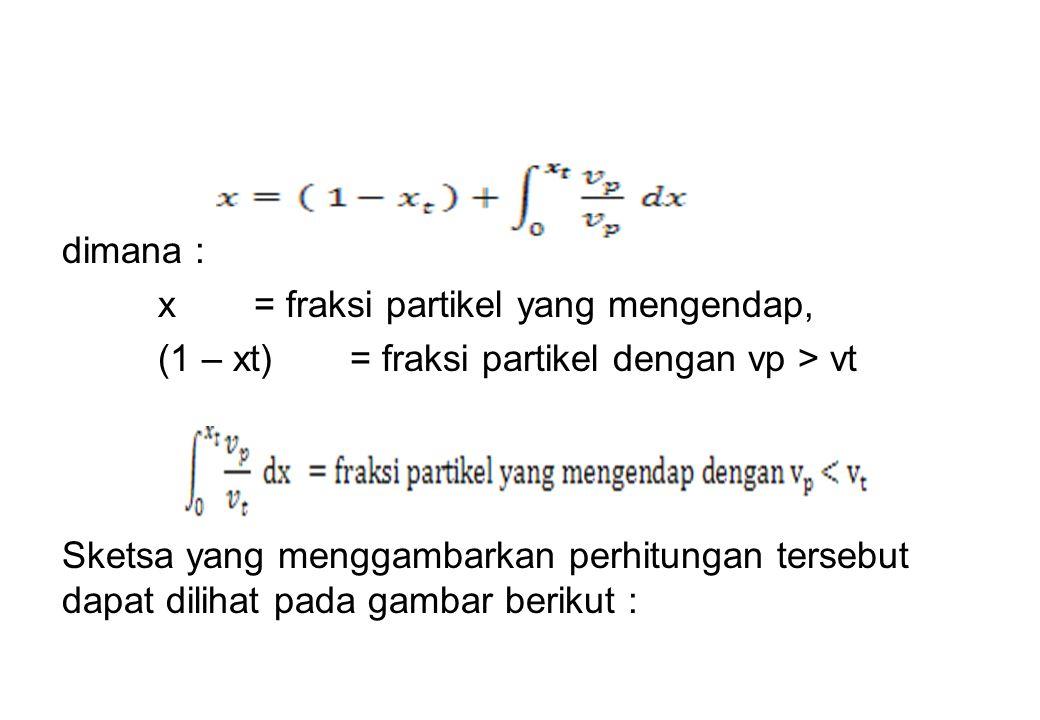dimana : x = fraksi partikel yang mengendap, (1 – xt) = fraksi partikel dengan vp > vt.