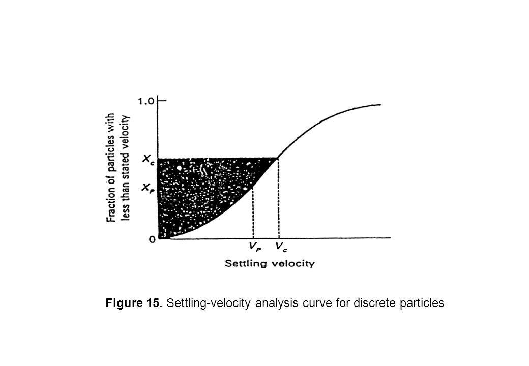 Figure 15. Settling-velocity analysis curve for discrete particles