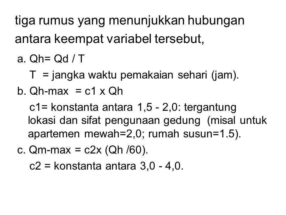 tiga rumus yang menunjukkan hubungan antara keempat variabel tersebut,