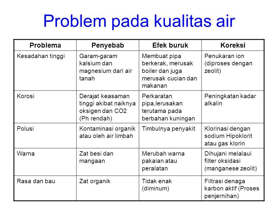 Problem pada kualitas air