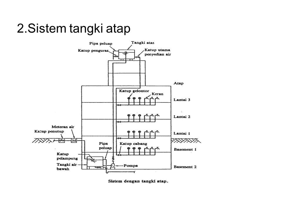 2.Sistem tangki atap