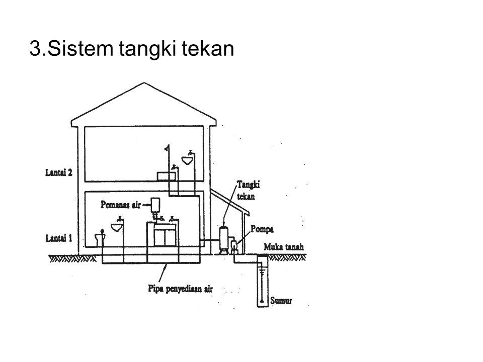 3.Sistem tangki tekan