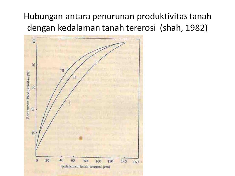 Hubungan antara penurunan produktivitas tanah dengan kedalaman tanah tererosi (shah, 1982)