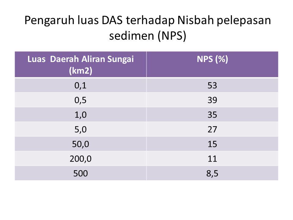 Pengaruh luas DAS terhadap Nisbah pelepasan sedimen (NPS)