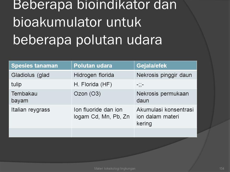 Beberapa bioindikator dan bioakumulator untuk beberapa polutan udara