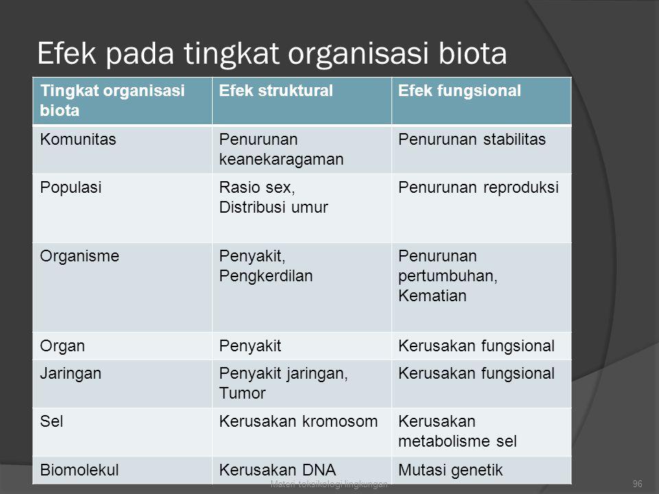 Efek pada tingkat organisasi biota