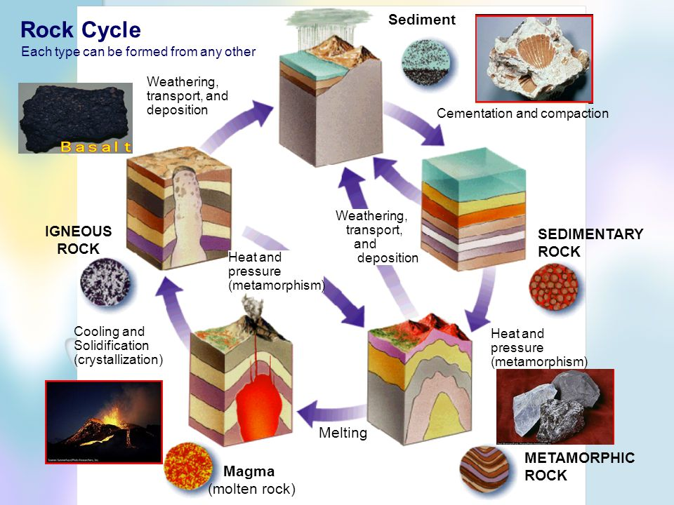 Rock Cycle Sediment IGNEOUS SEDIMENTARY ROCK Melting METAMORPHIC Magma