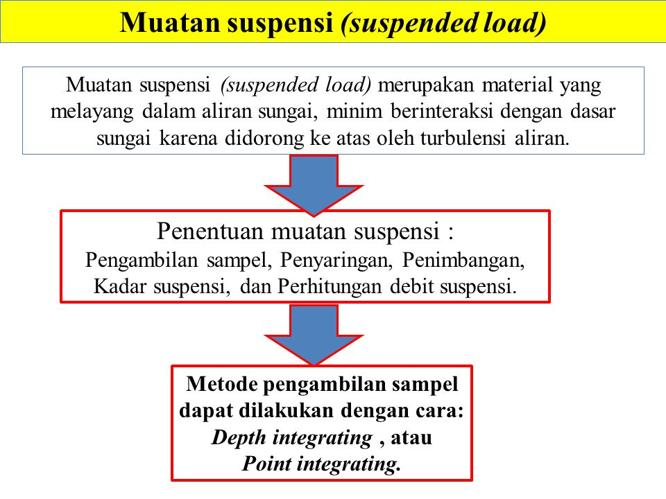 Muatan suspensi (suspended load)