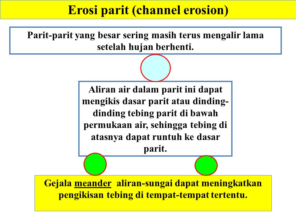 Erosi parit (channel erosion)