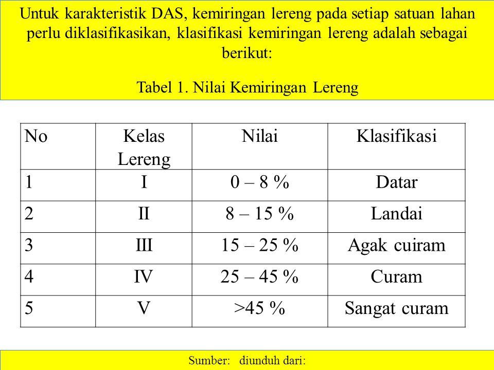 Tabel 1. Nilai Kemiringan Lereng