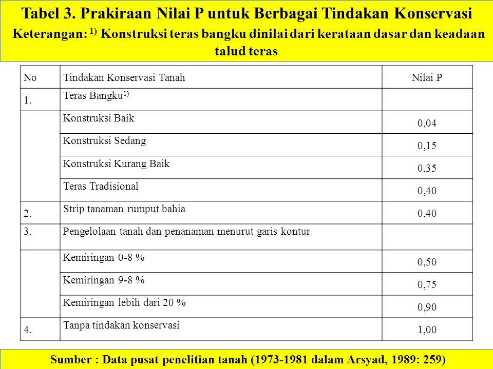Tabel 3. Prakiraan Nilai P untuk Berbagai Tindakan Konservasi
