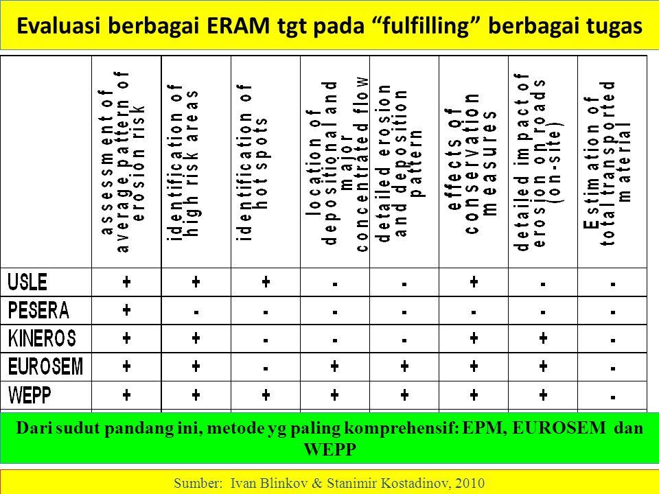 Evaluasi berbagai ERAM tgt pada fulfilling berbagai tugas