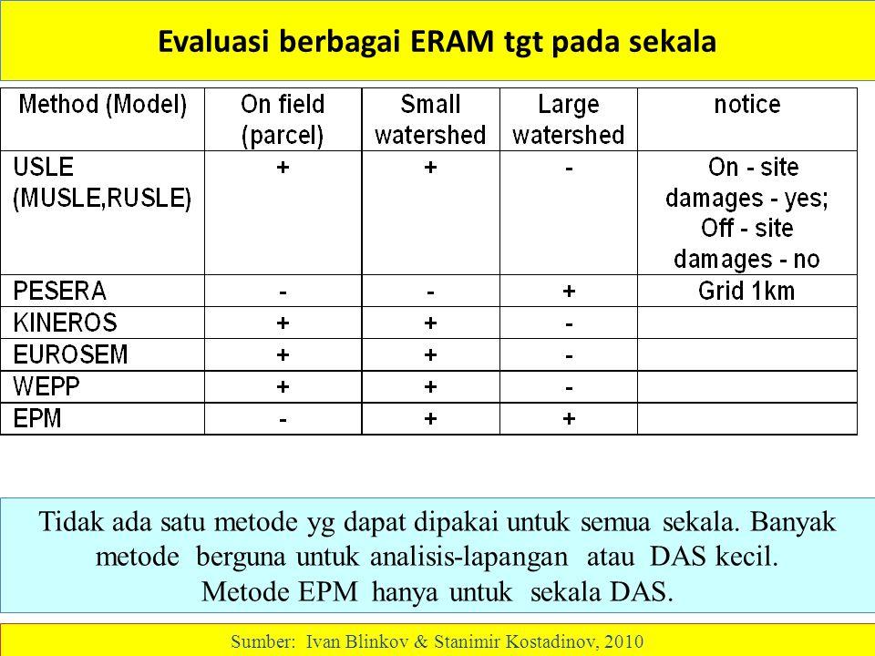 Evaluasi berbagai ERAM tgt pada sekala