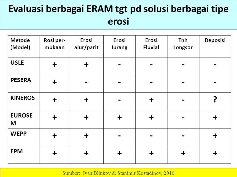 Evaluasi berbagai ERAM tgt pd solusi berbagai tipe erosi