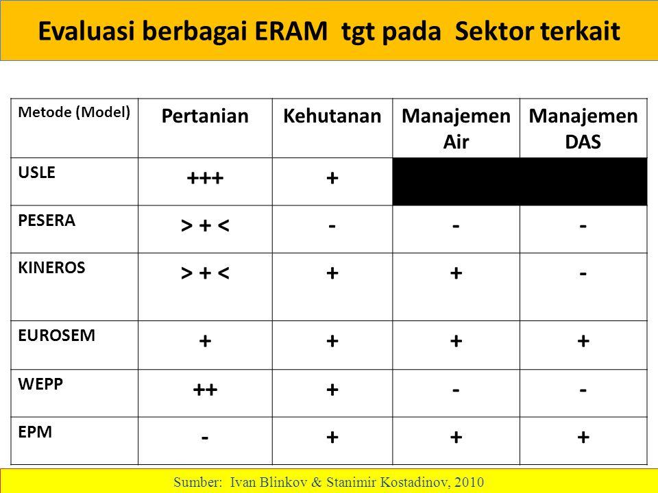 Evaluasi berbagai ERAM tgt pada Sektor terkait