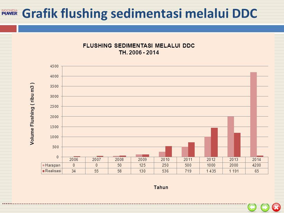 Grafik flushing sedimentasi melalui DDC