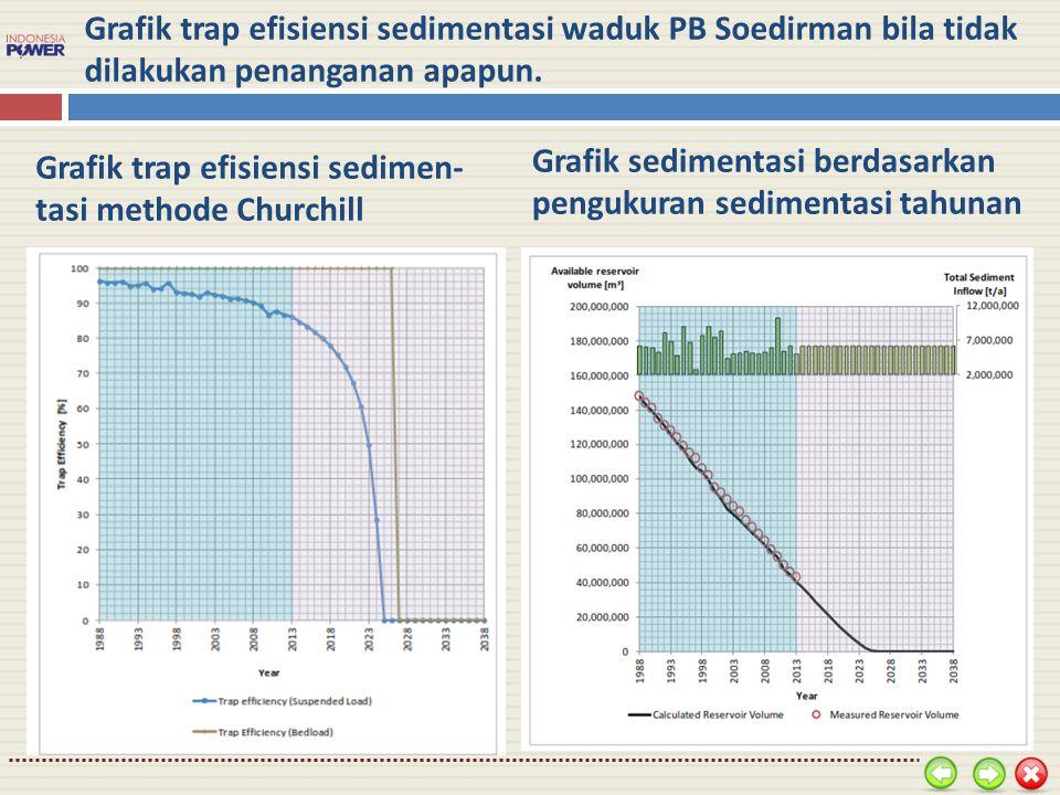 Grafik sedimentasi berdasarkan pengukuran sedimentasi tahunan
