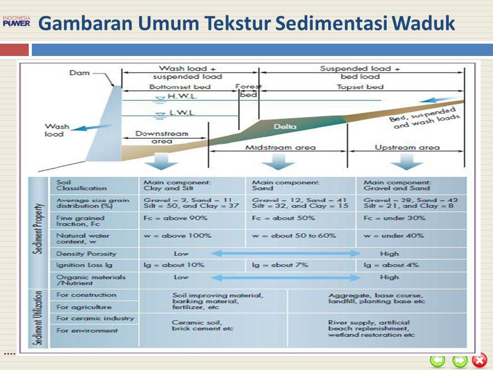 Gambaran Umum Tekstur Sedimentasi Waduk
