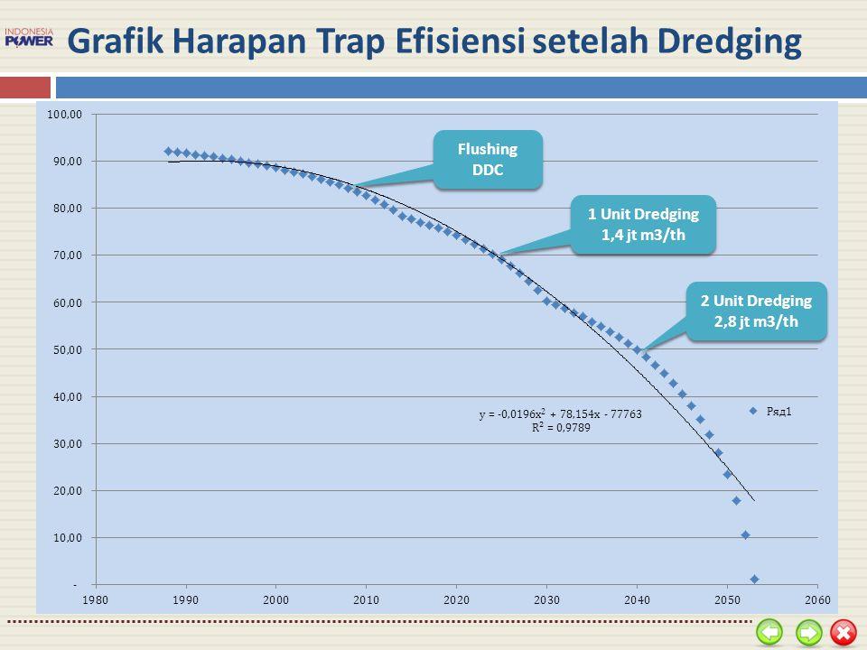 Grafik Harapan Trap Efisiensi setelah Dredging