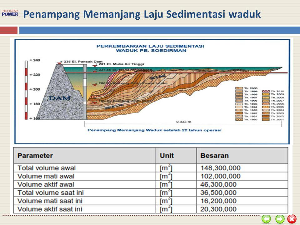 Penampang Memanjang Laju Sedimentasi waduk