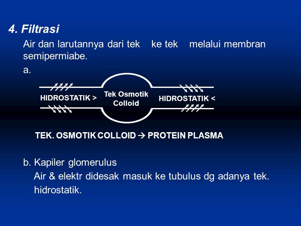4. Filtrasi Air dan larutannya dari tek ke tek melalui membran semipermiabe. a. TEK. OSMOTIK COLLOID  PROTEIN PLASMA.