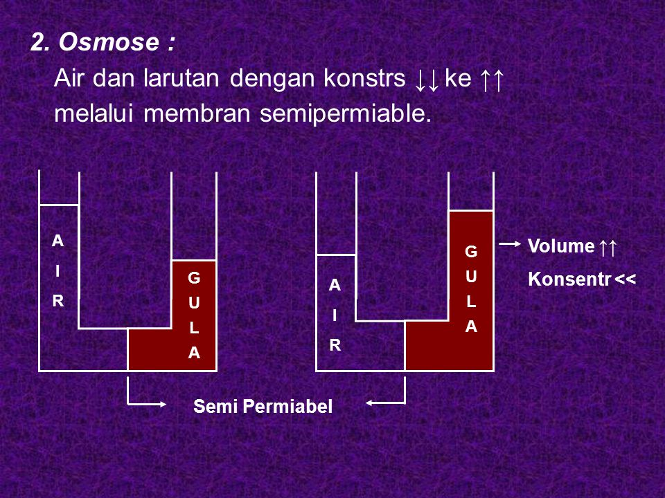 Air dan larutan dengan konstrs ↓↓ ke ↑↑ melalui membran semipermiable.