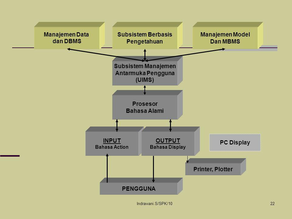 Manajemen Data dan DBMS Subsistem Berbasis Pengetahuan Manajemen Model