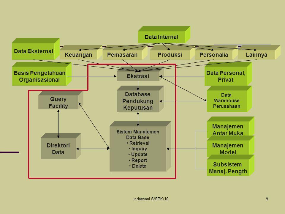 Data Internal Data Eksternal Keuangan Pemasaran Produksi Personalia
