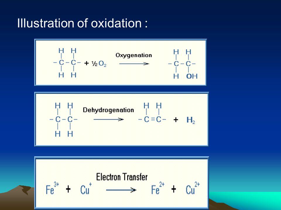 Illustration of oxidation :